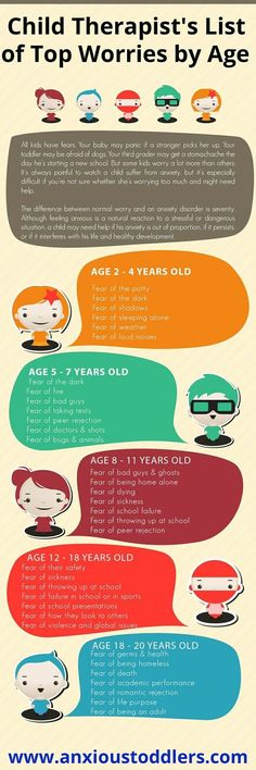 Children's fears by age according to child psychologists.