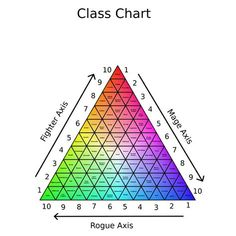Image result for D&D triangle class chart
