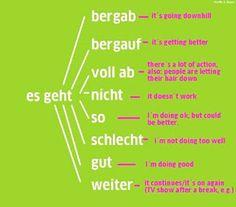 German for all Deutsch für alle: es geht... German Grammar, German Words, German Resources, Deutsch Language, Germany Language, German English, German Language Learning, Foreign Languages, Thing 1