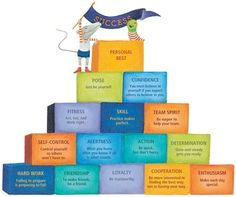 The pyramid of success.it is a great tool for teaching valuable life lessons. Having it by your 100 Mile Club chart helps you discuss the valuable experiences your students are sharing. Character Education, Physical Education, Social Skills, Social Work, Social Media, Life Skills, Life Lessons, Guidance Lessons, Class Promise