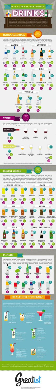 Types of alcohol by percentage of alcohol, calories and carbs.