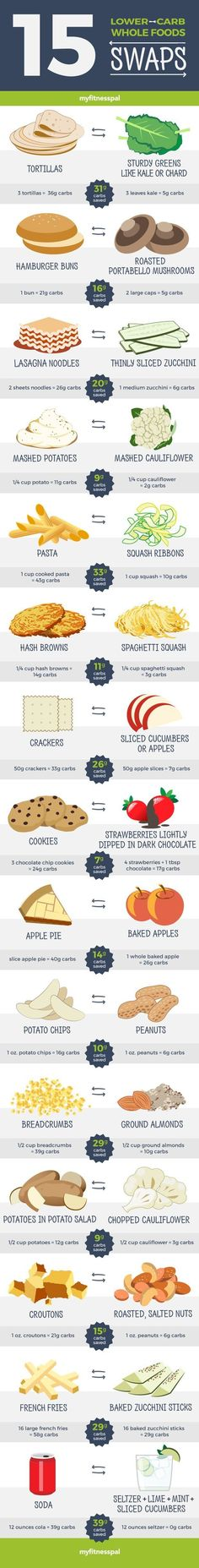 Lower-Carb Whole Food Swaps Trying to eat low carb? Try these easy lower carb swaps!Trying to eat low carb? Try these easy lower carb swaps! Healthy Alternatives, Healthy Options, Healthy Tips, Healthy Snacks, Healthy Recipes, Eating Healthy, Clean Eating, Healthy Weight, Healthy Food Substitutes