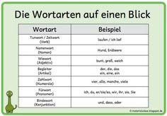Deutsche Sprache / German Language - Wortarten