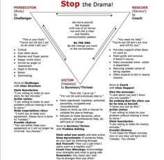Karpman-Drama-Triangle-Good for family therapy Social Work, Social Skills, Relation D Aide, Drama Triangle, Coaching Personal, Life Coaching Tools, Therapy Worksheets, Counseling Worksheets, Counseling Activities