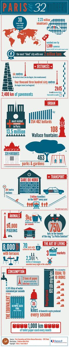 Paris in 32 numbers