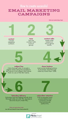 Take a look at the infographic I wrote and created. It's called: How to create successful email marketing campaigns. - Margo Dwight, Internal, Corporate and Marketing Communications Consultant: My experience. Your results.