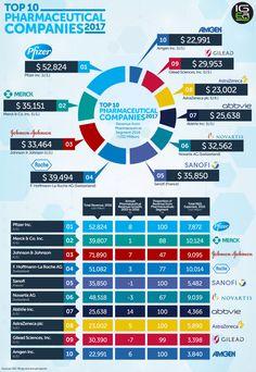 Top 10 Pharmaceutical Companies 2017 http://igeahub.com/2017/03/14/top-10-pharmaceutical-companies-2017 #pharma #health #biotech