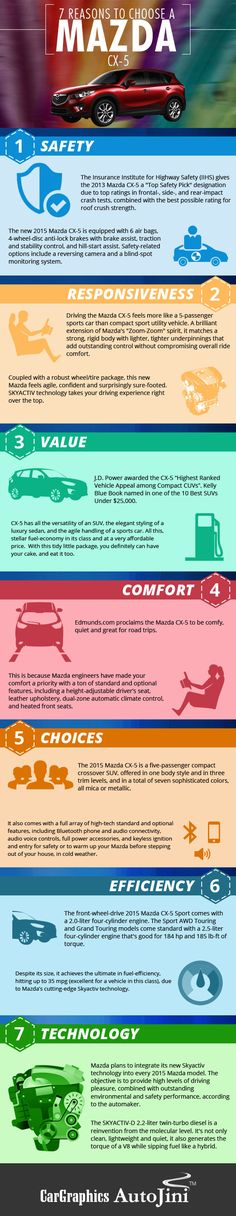 7 Reason to choose Mazda CX-5! Absolutely the most fun car I've ever owned plus I get 28-30 mpg in it!