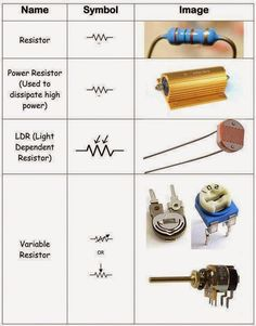 all types of resistors Electrical Engineering Pics Electronics Projects, Electronic Circuit Projects, Electronics Components, Electronic Engineering, Electrical Engineering, Electrical Components, Electronic Schematics, Electronic Parts, Electronic Devices