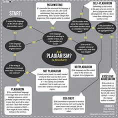 This is a flowchart about Plagiarism. On here it shows many different types of Plagiarism and also when it is not Plagiarism. I think that this flowchart would be good for middle and high school when students really start working on individual research and writing. This is a good place for them to start learning about Plagiarism.