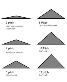 1000 images about roof pitch on pinterest roof pitch for 12 6 roof pitch