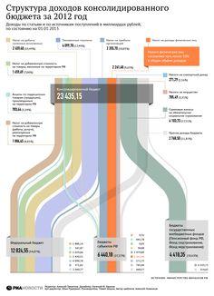 Структура доходов консолидированного бюджета за 2012 год | РИА Новости