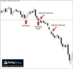 Here are three of my favorite Forex candlestick patterns. These formations, combined with patience and discipline are sure to boost your trading profits.