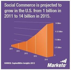 Has social commerce become a large part of your organization?