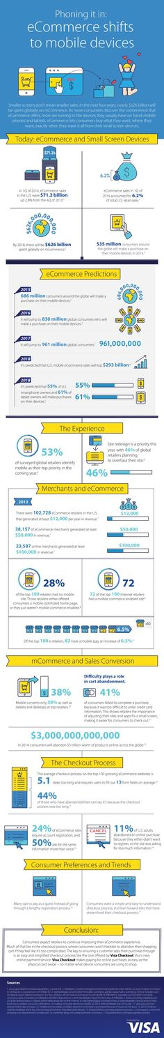Phoning it in: eCommerce shifts to mobile devices