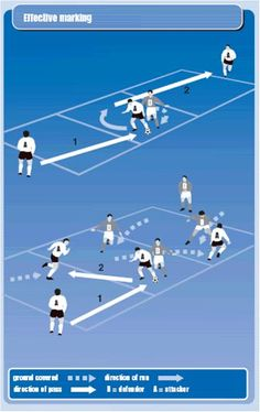 How to coach effective marking Fun Soccer Games, Soccer Drills For Kids, Soccer Practice, Soccer Skills, Soccer Tips, Football Soccer, Soccer Stuff, Hockey, Football Coaching Drills