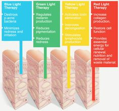 Resultado de imagem para led light therapy and skin layers