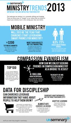 Year in Review: Were These Ministry Trends in 2013? [Infographic] - Well, a lot happened in 2013. As a church, are you keeping up or falling behind? As this infographic by UnSeminary points out, church-goers are becoming more mobile both in their technology and their desire to deploy. Do your programs reflect this? Does your use of technology? You may want to incorporate the following infographic into your annual planning meeting...