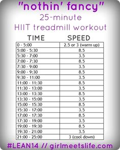 HIIT is also responsible for developing muscle mass. This is since HIIT develops endurance and triggers more blood circulation with better contractility to the muscles. Treadmill Workouts, Running Workouts, Fitness Workouts, Treadmill Routine, Interval Cardio, Treadmill Running, Circuit Workouts, Sprinting Workouts, Cardio Circuits