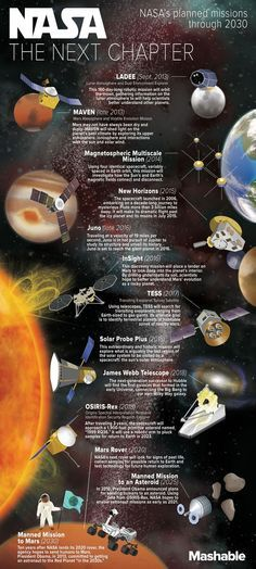 In honor of NASA's 55th Anniversary, Mashable put together this infographic that shows NASA's planned expeditions through 2030.