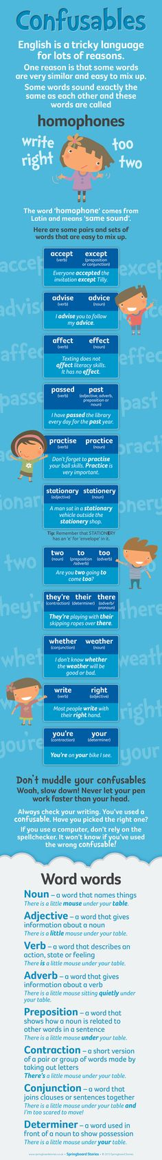 Use this infographic on your whiteboard or as a handy reference file on your tablet or class workstation.   This infographic will help explain some of those tricky homophones... plus a little bit of valuable advice about not letting your pen work faster than your head. Also listed are some of those 'word words' that are useful to know when we are discussing our and other people's writing.  #literacy #education #grammar