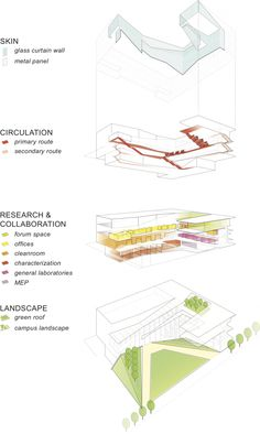 Weiss/Manfredi: Krishna P. Singh Center for Nanotechnology Weiss/Manfredi: Krishna P. Singh Center for Nanotechnology Architecture Design, Architecture Concept Diagram, Architecture Graphics, Architecture Drawings, Architecture Diagrams, Pavilion Architecture, Architecture Portfolio, Architecture Program, Watercolor Architecture