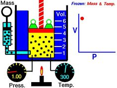 An animated version of Boyle's law. Pressure times volume equals a constant.