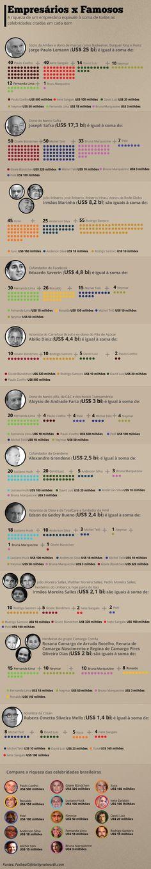 Banqueiros, dono de cervejaria, Neymar, Gisele Bündchen: quem é mais rico? - Notícias - UOL Economia