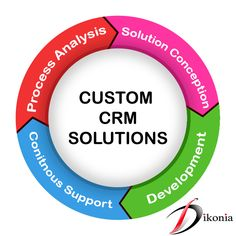 Crm Tools, Web Design Company, Application Development, Solution, Management, Mobile Applications, How To Get, Relationship, Business