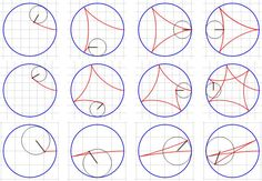 Generating and plotting hypocycloids