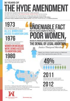 The relief that women experienced following the 1973 Roe v. Wade decision guaranteeing access to safe and legal abortion was short-lived. After merely three years, zealous politicians managed to impose their own personal agendas with the passing of the Hyde Amendment, systematically excluding millions of low-income women and women of color from accessing abortion care.