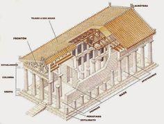 Blog sobre Historia del Arte. Comentarios de las obras maestras de arqueología, arquitectura, escultura y pintura. Todos los estilos artísticos.
