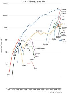 PC vs. Smart Phone vs. Smart Pad 웹 사용 행태