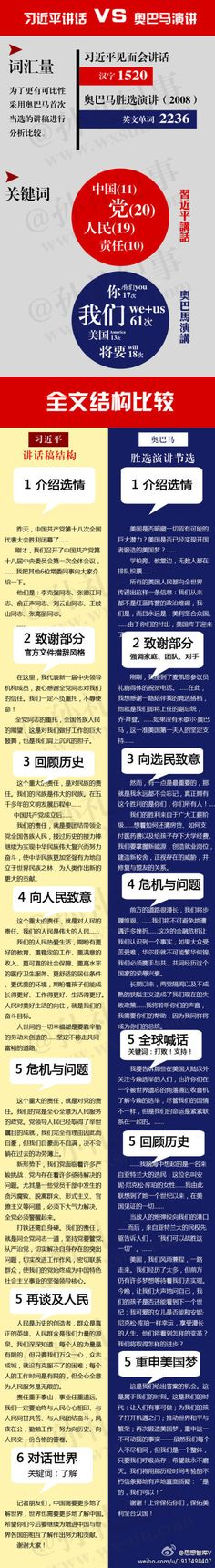 从北京到芝加哥,讲话稿里的中国和美国。via@孙礼纪事