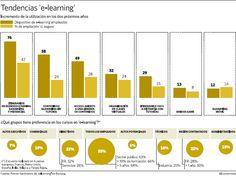 La demanda de 'e-learning' en las empresas se dispara un 50% - Ecoaula.es Marketing, Html, Bar Chart, Learning, Future Gadgets, News, Studying, Teaching, Education