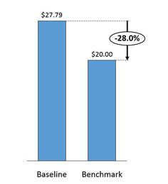 How to use a vlookup formula to do price benchmarking