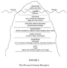 Emotions that drive behaviors - The Behavioral Iceberg. Psychology, mental health, carers, teaching, special education.