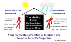 Changing The Behavior Of Doctors: Is It The Key To Engaging ...