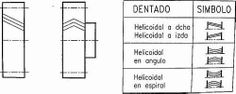 Simbolos de engranajes helicoidales
