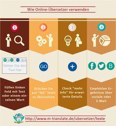 Wie Online-Übersetzer verwenden
