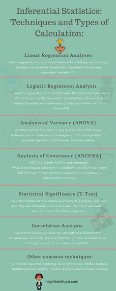 The most popular inferential statistics types and methods of calculations - explained with examples. What is inferential statistics? Definition and examples. Statistics Cheat Sheet, Statistics Notes, Spss Statistics, Statistics Help, Statistics Symbols, Scientific Writing, Scientific Method, Machine Learning Artificial Intelligence, Regression Analysis