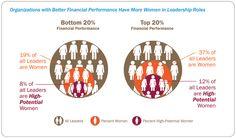 Financial Performance indicators
