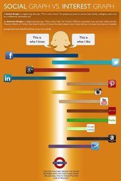 Lo que sabemos y lo que nos gusta en Social Media #infografia #infographic #socialmedia