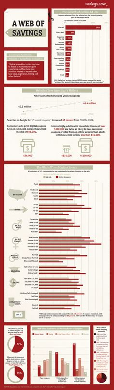 Depiction of the Demographic Stats of Coupon Users - Who's using Coupons? [infographic]