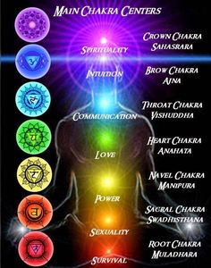 """These 14 Worlds are also within our body as 14 Chakras (7 upper (shown in image) and 7 lower (see image below)) like how five elements (pancha bootham) fire, water, sky, air and earth are within our body. When you search more about kundalini yoga, you can know more about these chakras and their effects on the body. That is why whenever we talk about universe in spirtual aspects, we get an answer that """"You are that"""" """"Aham Brahmasmi"""""""