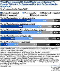 Consumers Rank Facebook Last for Digital Trust - eMarketer Trends, Forecasts & Statistics Social Networks, Social Media, Facebook Users, Social Marketing, Social Platform, Statistics, Trust, Things To Come, Trends