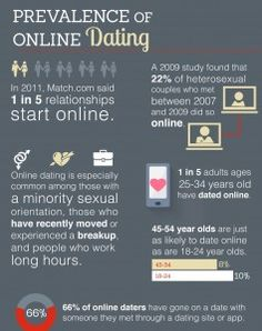 online-dating-academic-articles