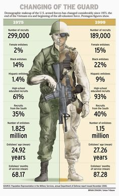 S armed forces has changed a lot since Vietnam. This infographic takes a look at statistics and current demographics of U. Military Ranks, Military Humor, Military Gear, Military Weapons, Military Life, Military History, Military Aircraft, Navy Military, Naval