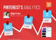 This Pinterest weekly report for prrav was generated by #Snapchum. Snapchum helps you find recent Pinterest followers, unfollowers and schedule Pins. Find out who doesnot follow you back and unfollow them.