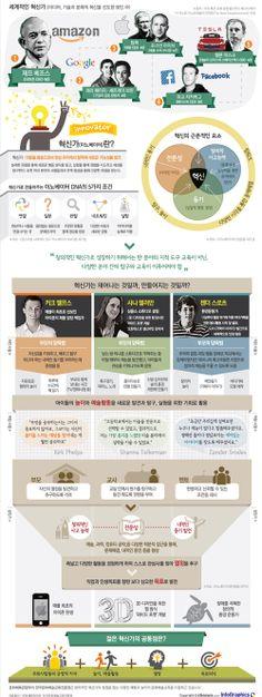 infographics 21세기 예술가? 혁신가의 탄생